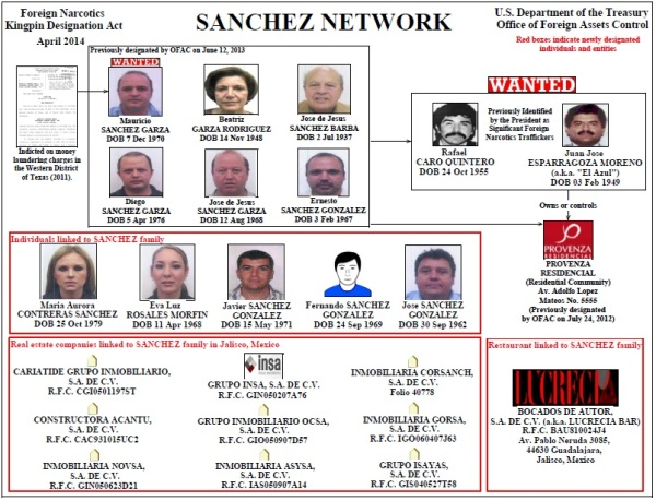 OFAC-Sanchez-network