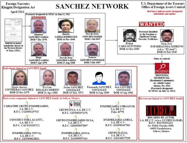 OFAC-Sanchez-network